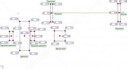 Выполнен предварительный расчёт подкладок для выравнивания оси мельницы и привода.