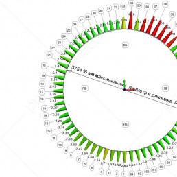 Картограмма ожидаемого зазора между рабочим колесом и проточной частью нижнего лабиринтного уплотнения.
