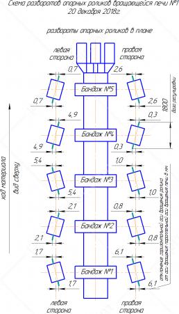Схема разворотов в горизонтальной плоскости (в плане) опорных роликов вращающейся печи.